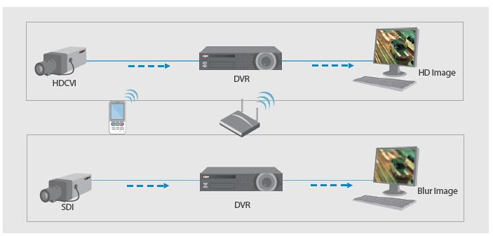 Verschil HD-CVi & IP Camerabeveiliging
